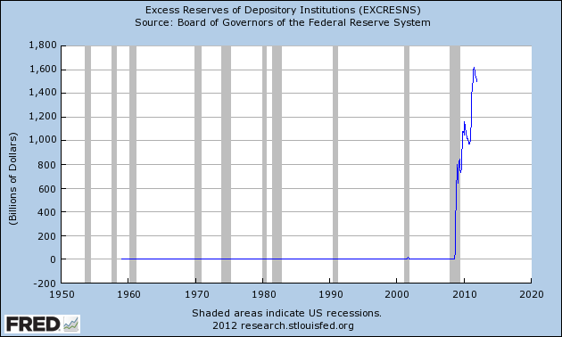Excess-Reserves-of-Depository-Institutions